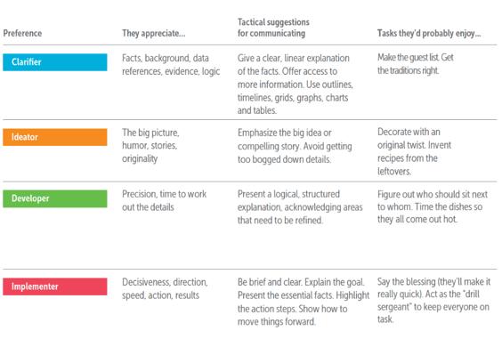 Thanksgiving tasks FourSight preferences