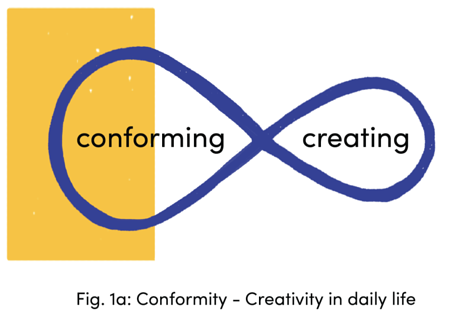 Conformity-Creativty in daily life