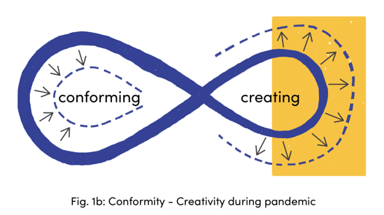 Conformity-Creativity during pandemic