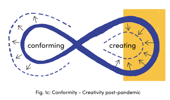Conformity-Creativity post-pandemic